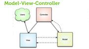 Schemat wzorca MVC